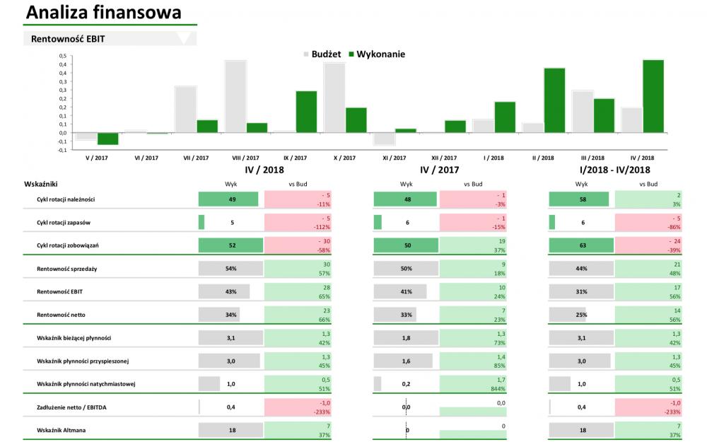 Analiza finansowa, analiza kosztów, analiza przychodów, analiza przepływów pieniężnych, analiza wskaźnikowa, analiza rentowności