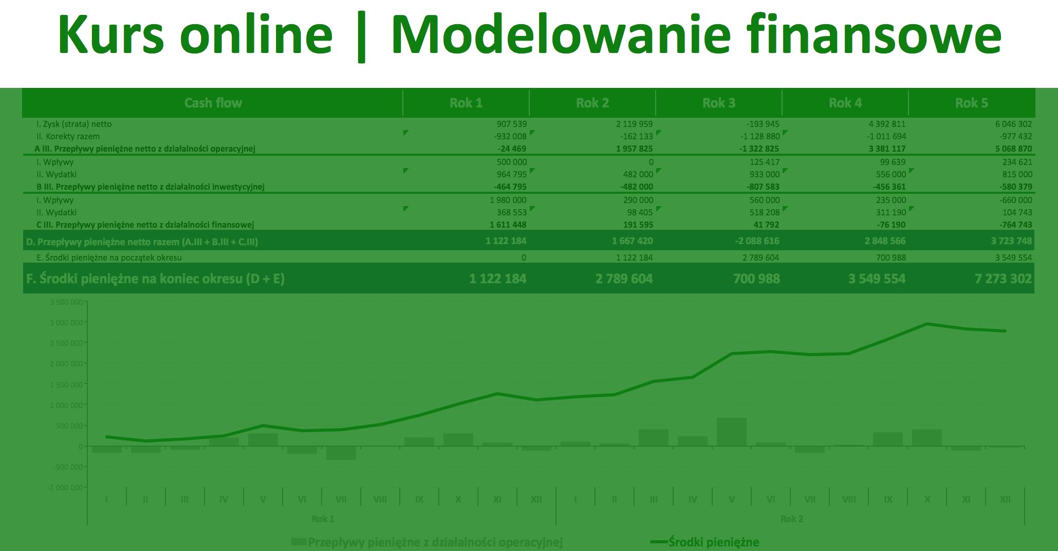 kurs online, modelowanie finansowe, excel, prognozowanie finansowe w excelu, modelowanie przepływów pieniężnych, kurs excel, excel w finansach, kurs z finansów, excel controlling, excel finanse, model finansowy, model finansowy w excelu.