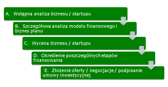 Anioł biznesu, finansowanie, pozyskanie finansowania, akceleracja, startup, rozwój startupu.