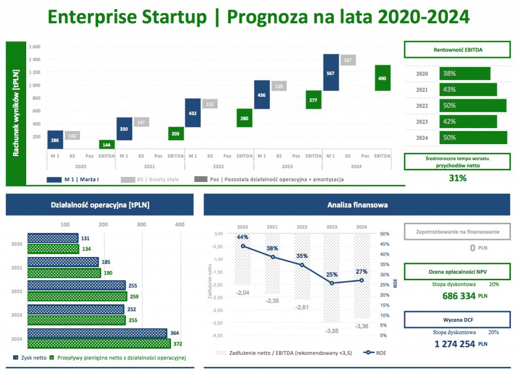 Dashboard_KPI_Enterprise_Startup_Wycena_3_2020