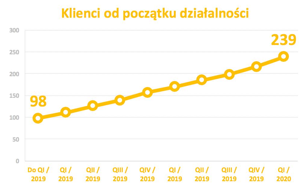 Raport_klienci_Enterprise_Startup_3_2020